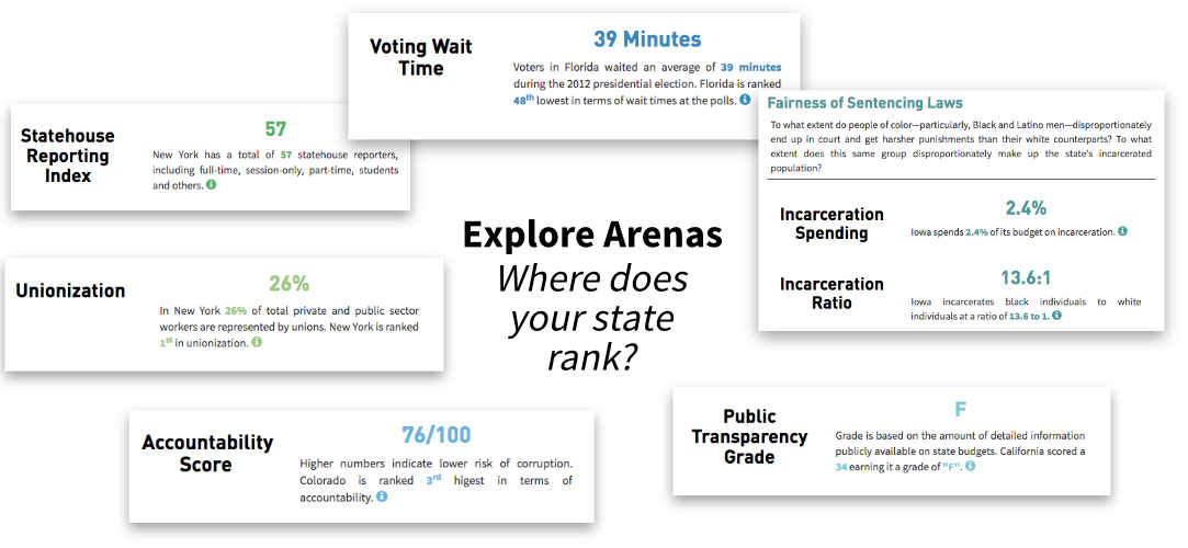 Arenas of Change Story Map